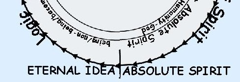 Hegel Eternal Idea Absolute Spirit